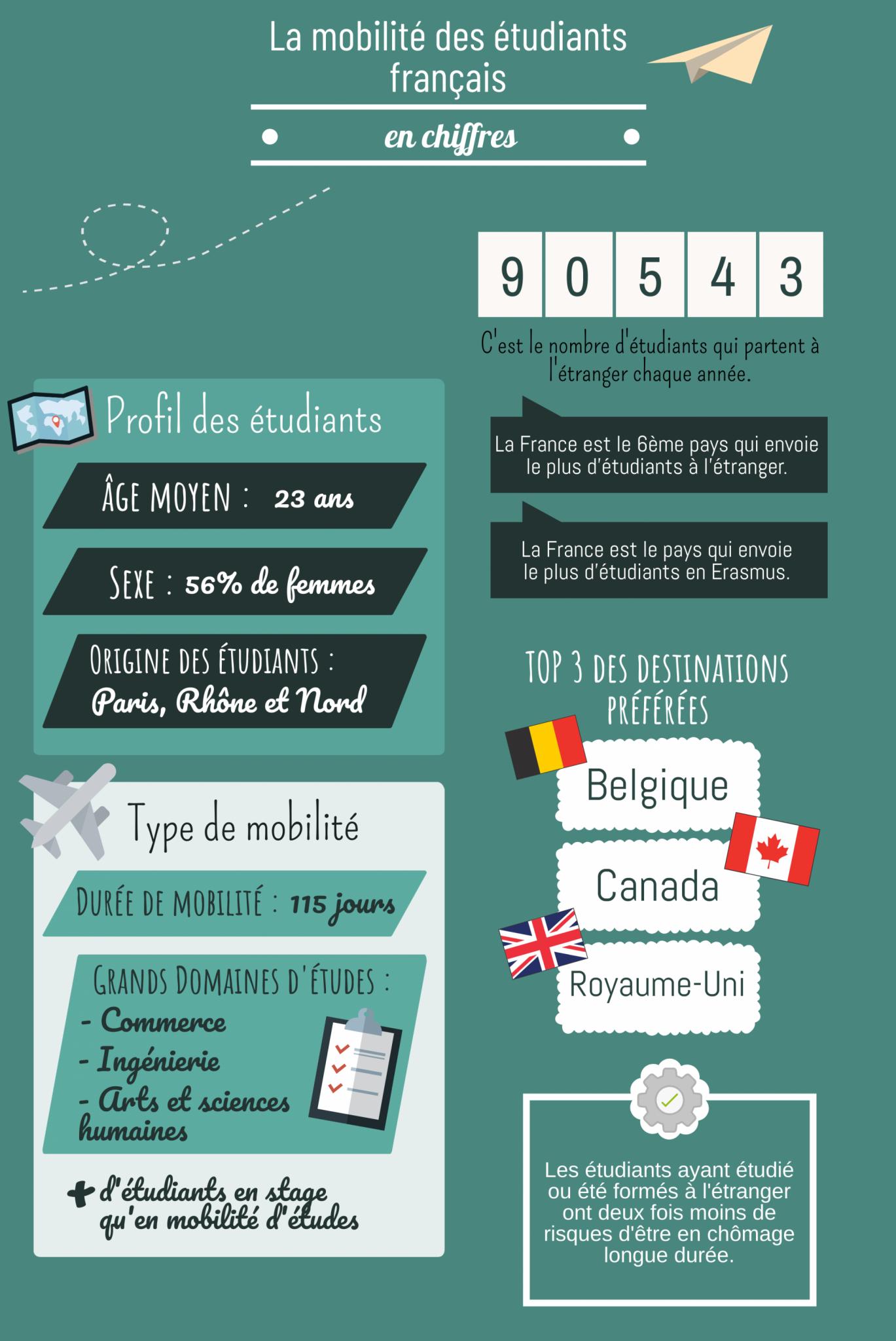 La mobilité des étudiants français en quelques chiffres