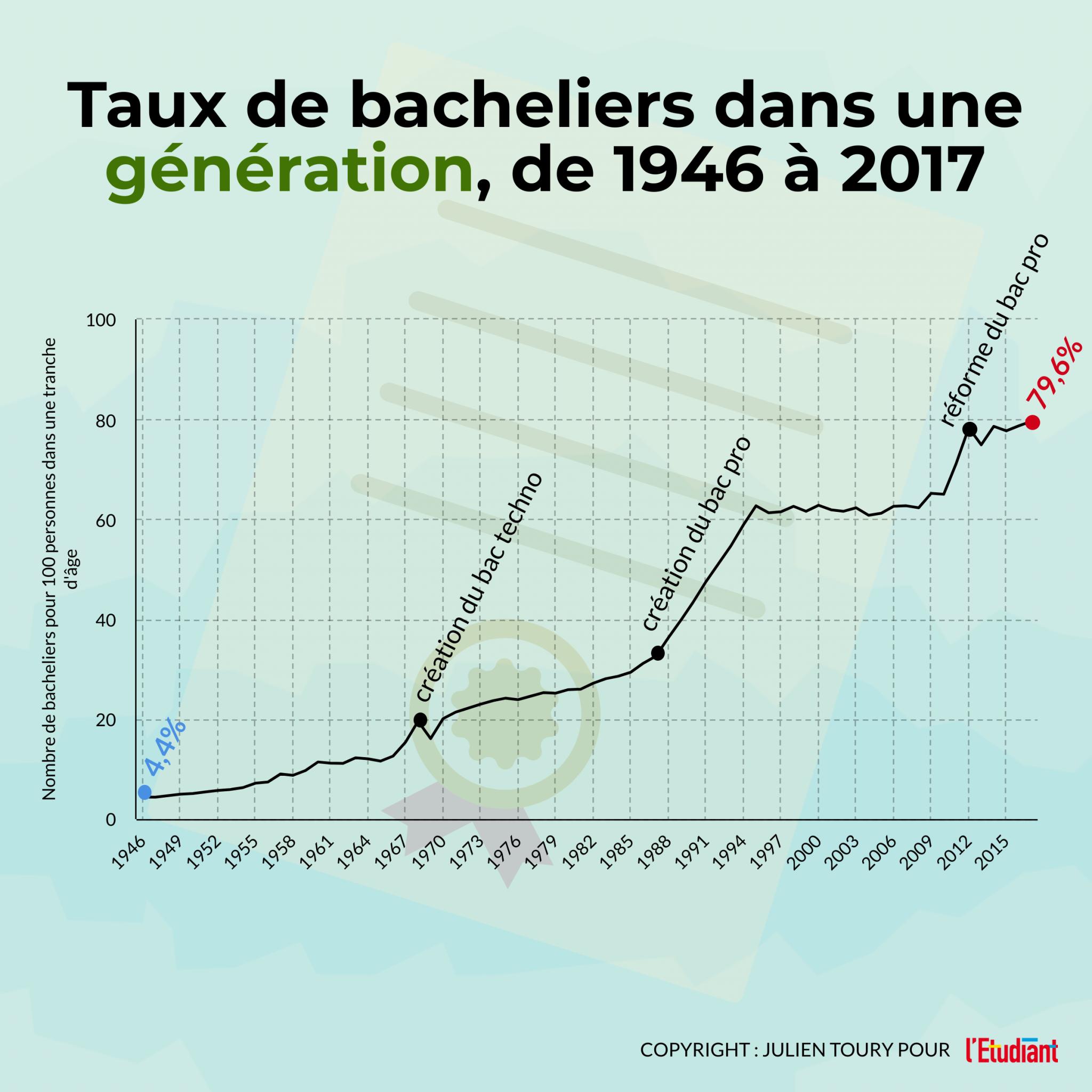 Taux bacheliers sur une génération depuis 1946