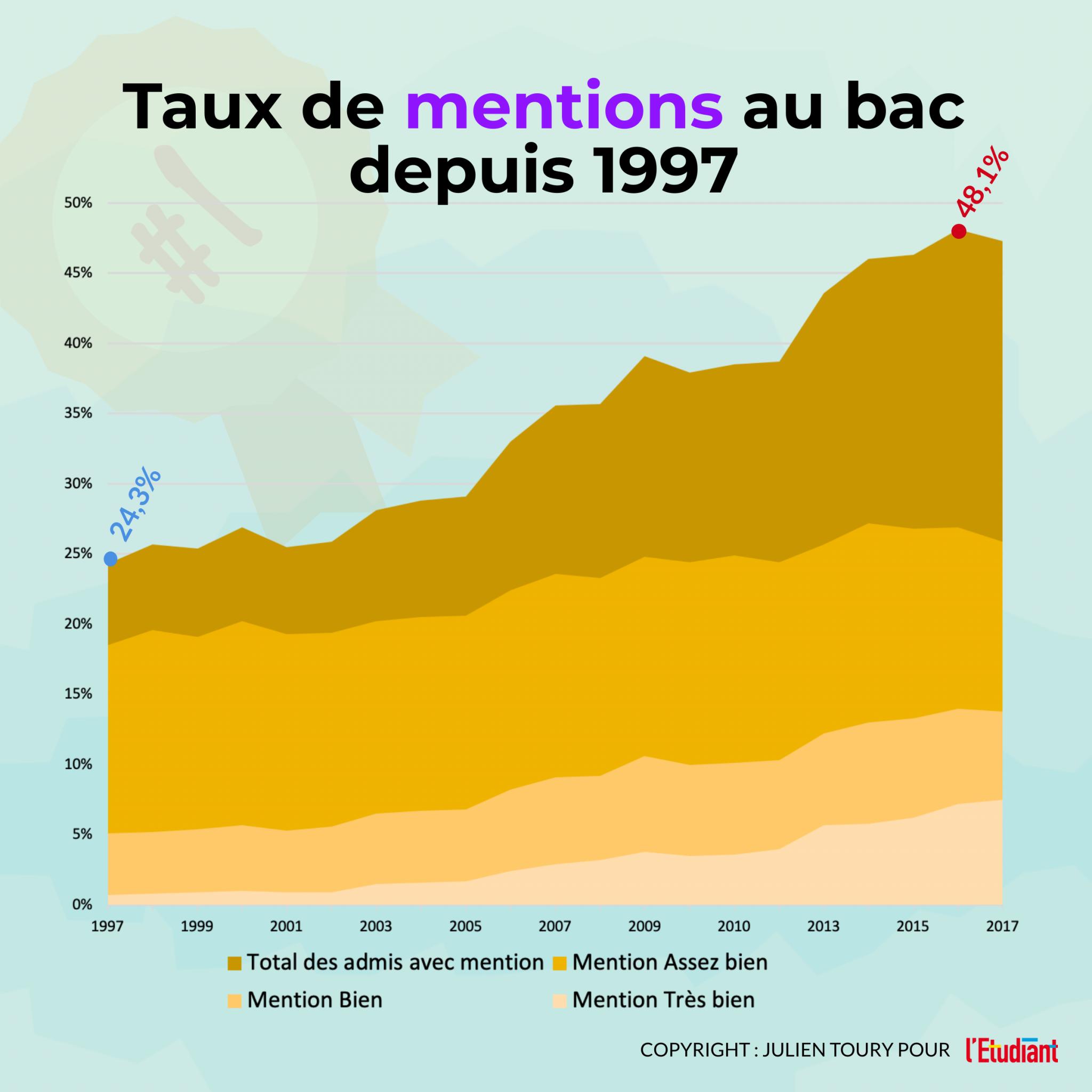 Taux de mentions au bac depuis 1997