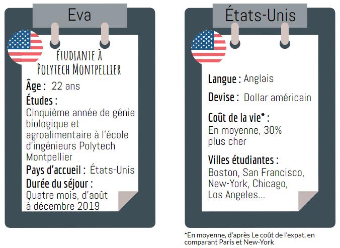 Fiche Etats-Unis Eva