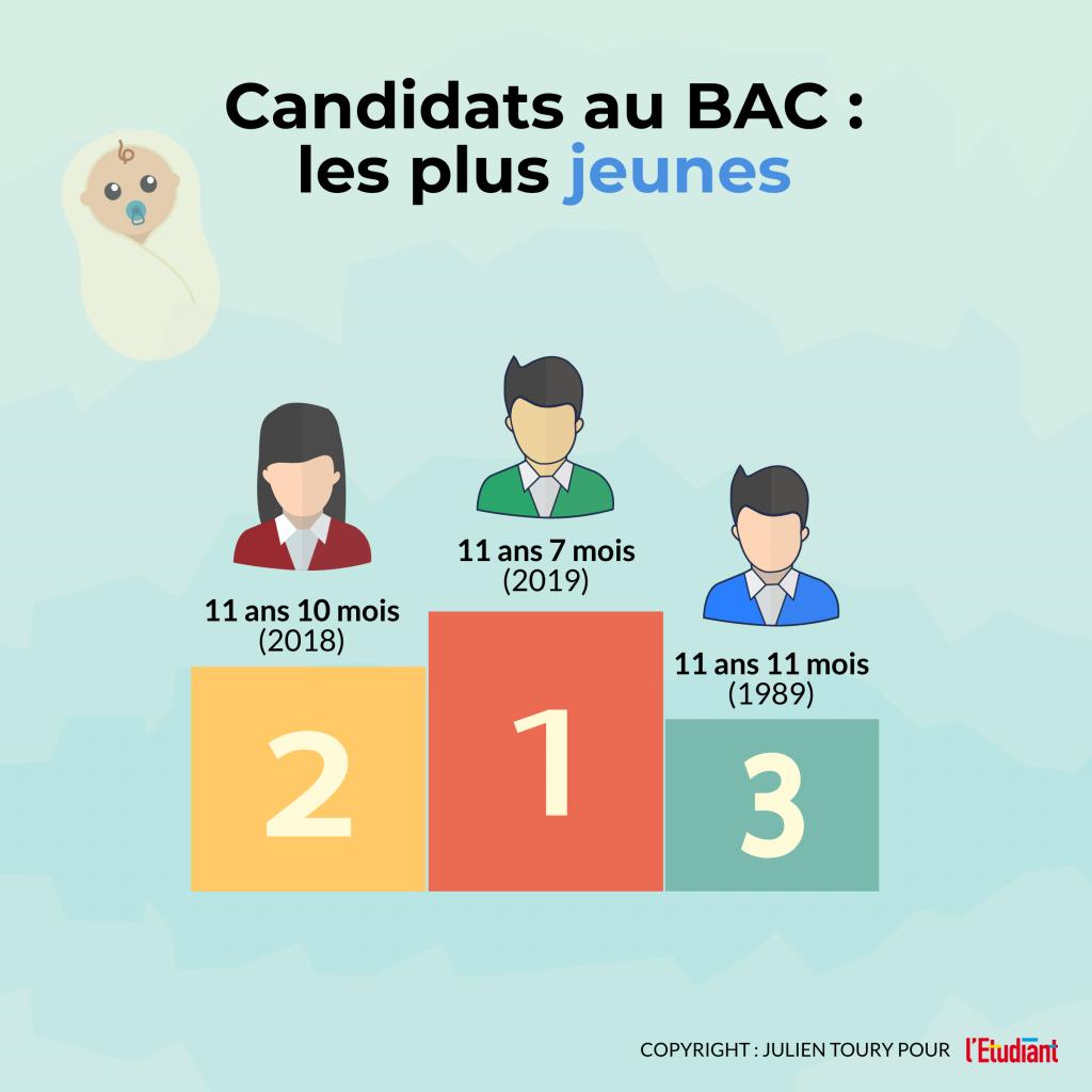 Candidats au bac : les plus jeunes