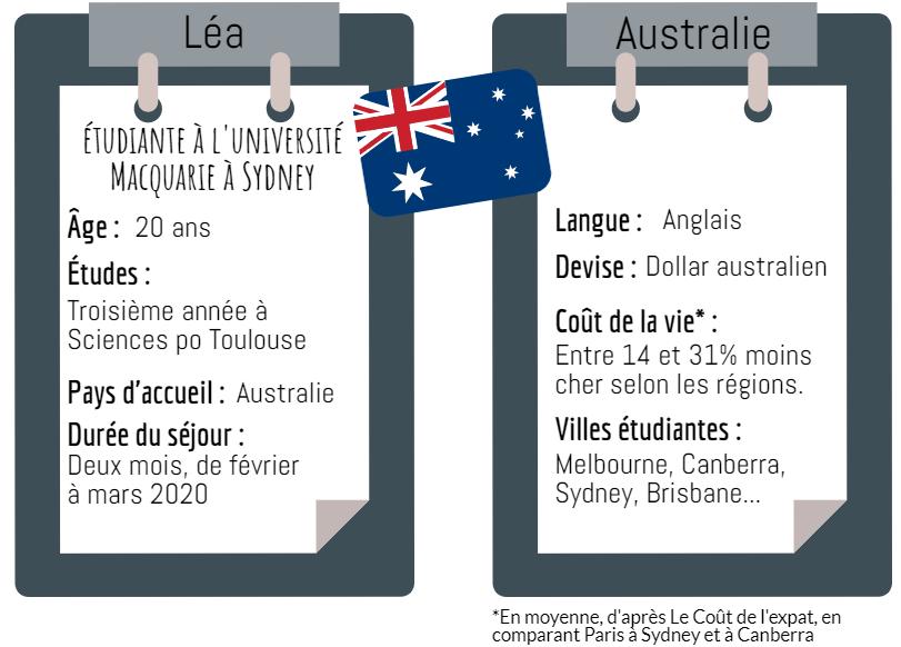 Fiche Australie-étudiante