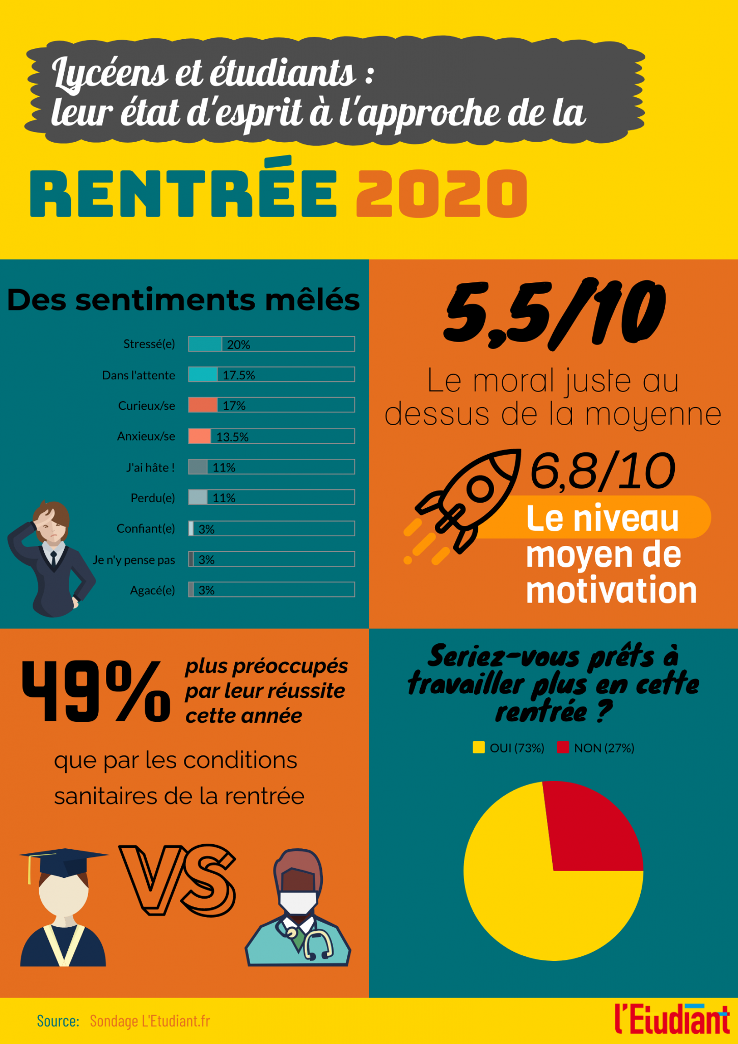 Lycéens et étudiants : leur état d'esprit à l'approche de la rentrée 2020