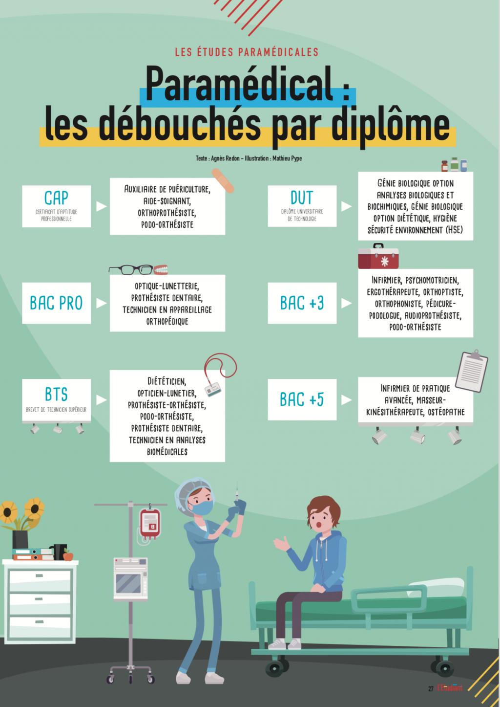 Paramédical : les débouchés par diplôme