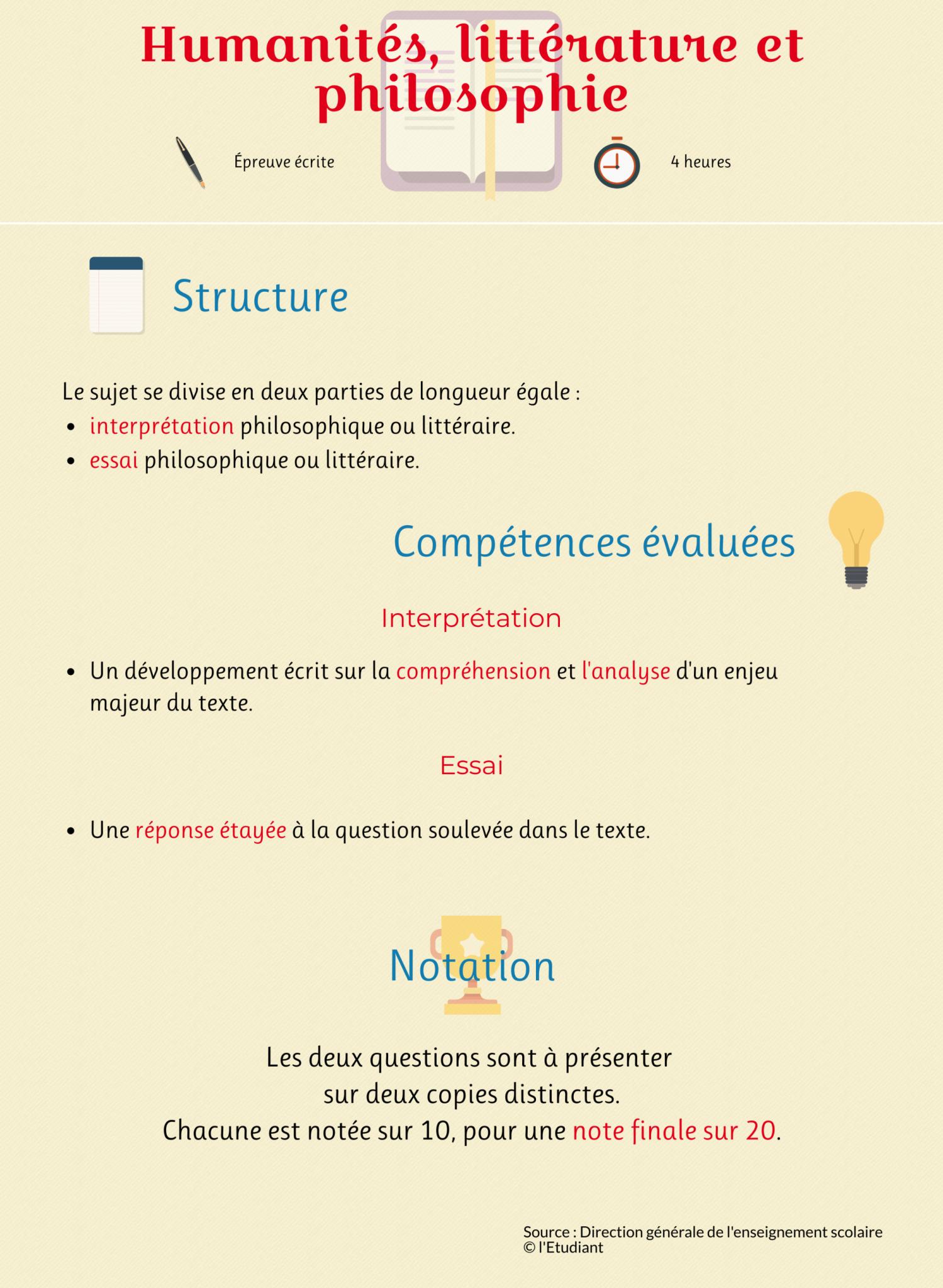 Infographie de l'épreuve de l'enseignement de spécialités