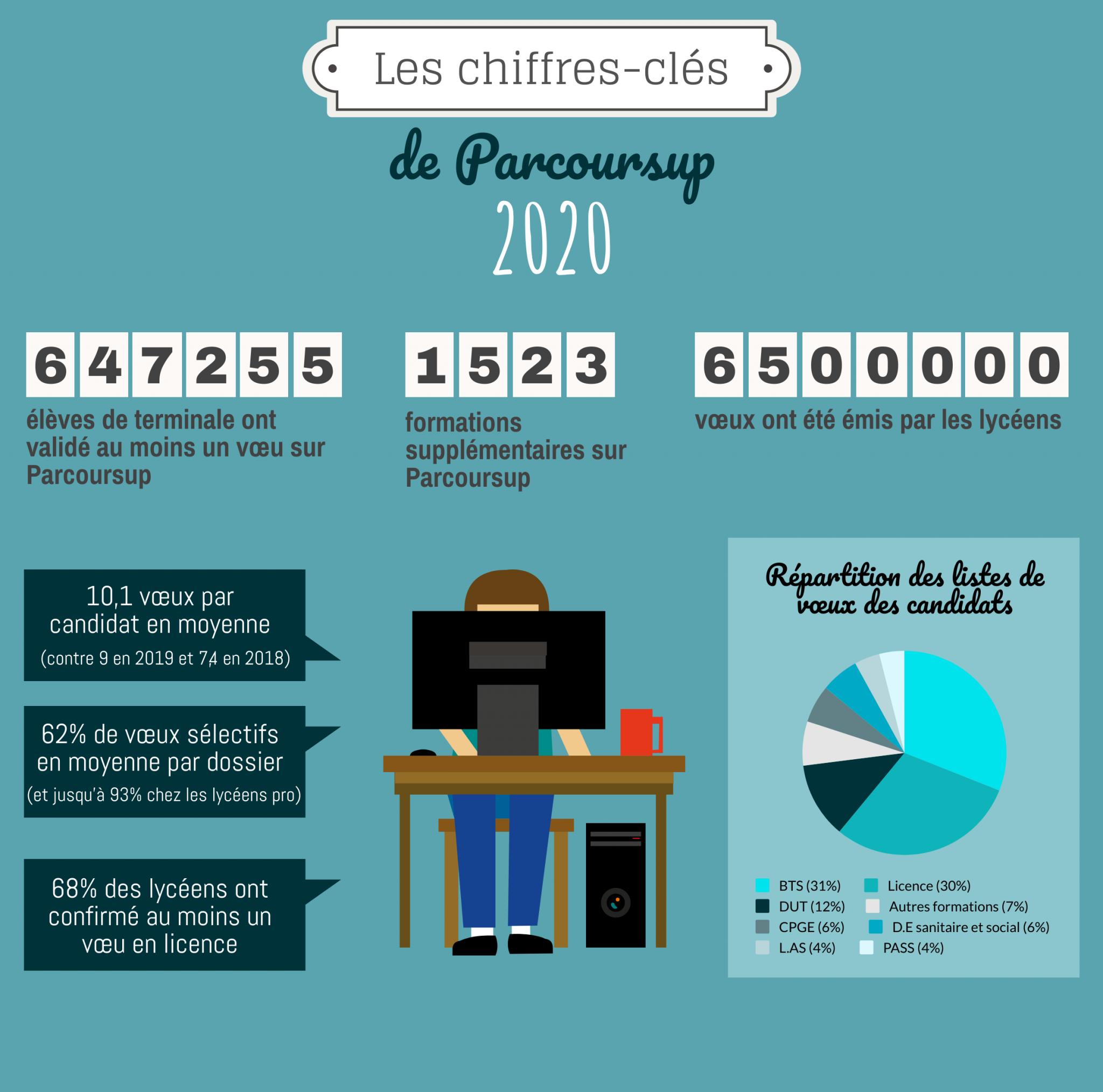 Les chiffres à retenir sur Parcoursup 2020.