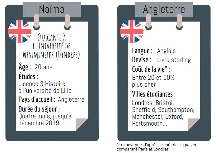 Infographie étudier à Londres