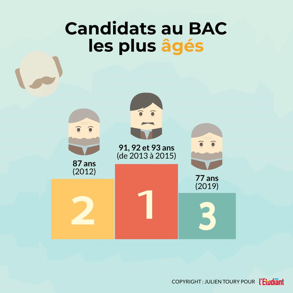 Candidats au bac : les plus âgés