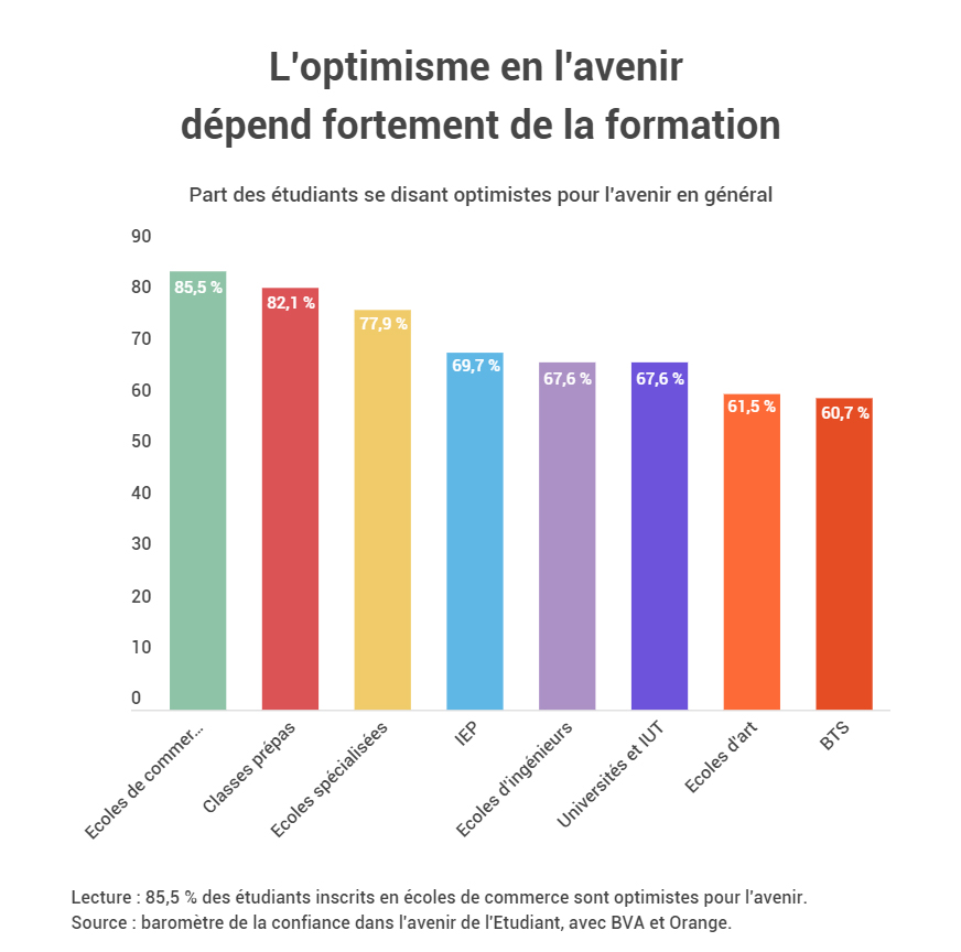 L'optimisme en l'avenir dépend de la formation.