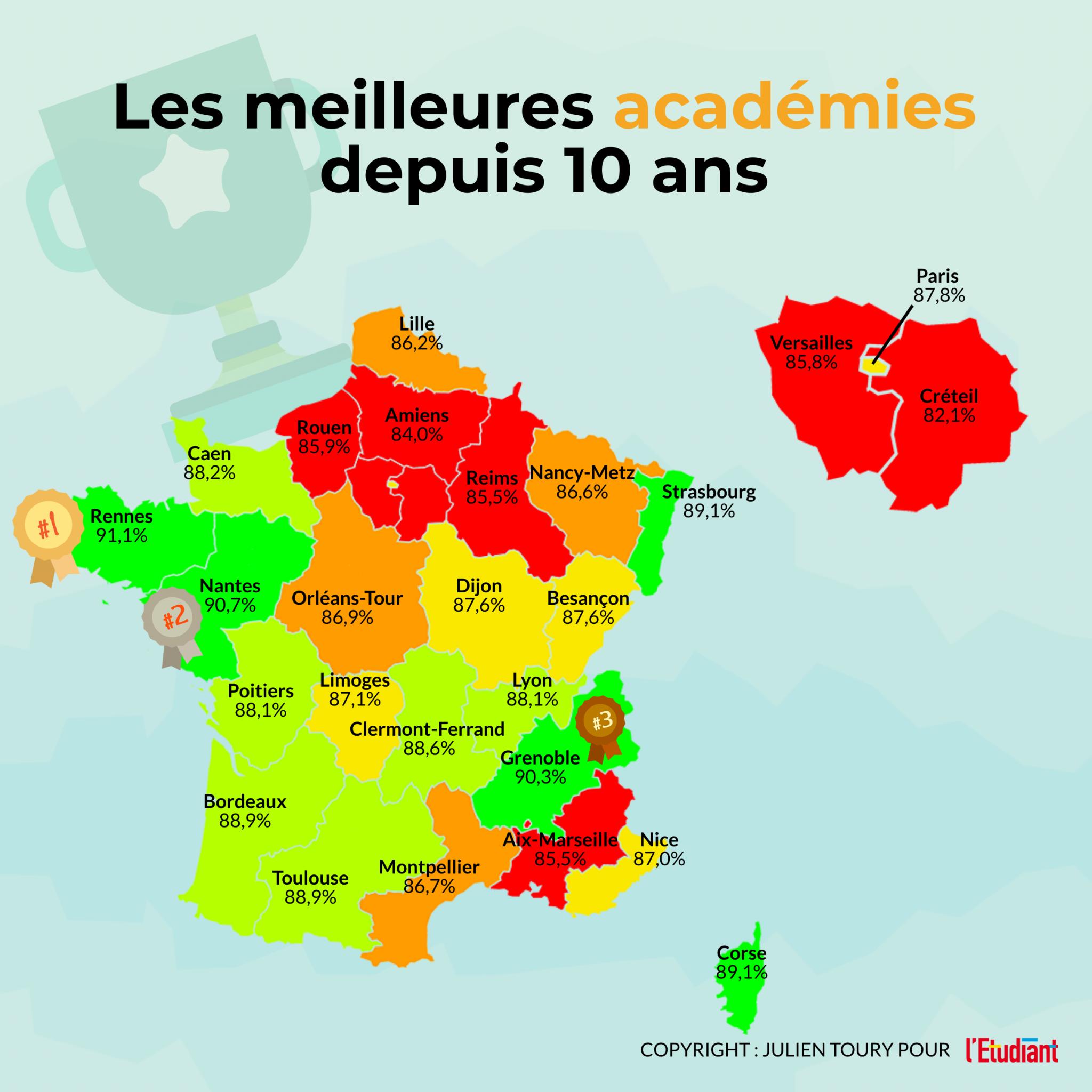 Les meilleures académies depuis 10 ans