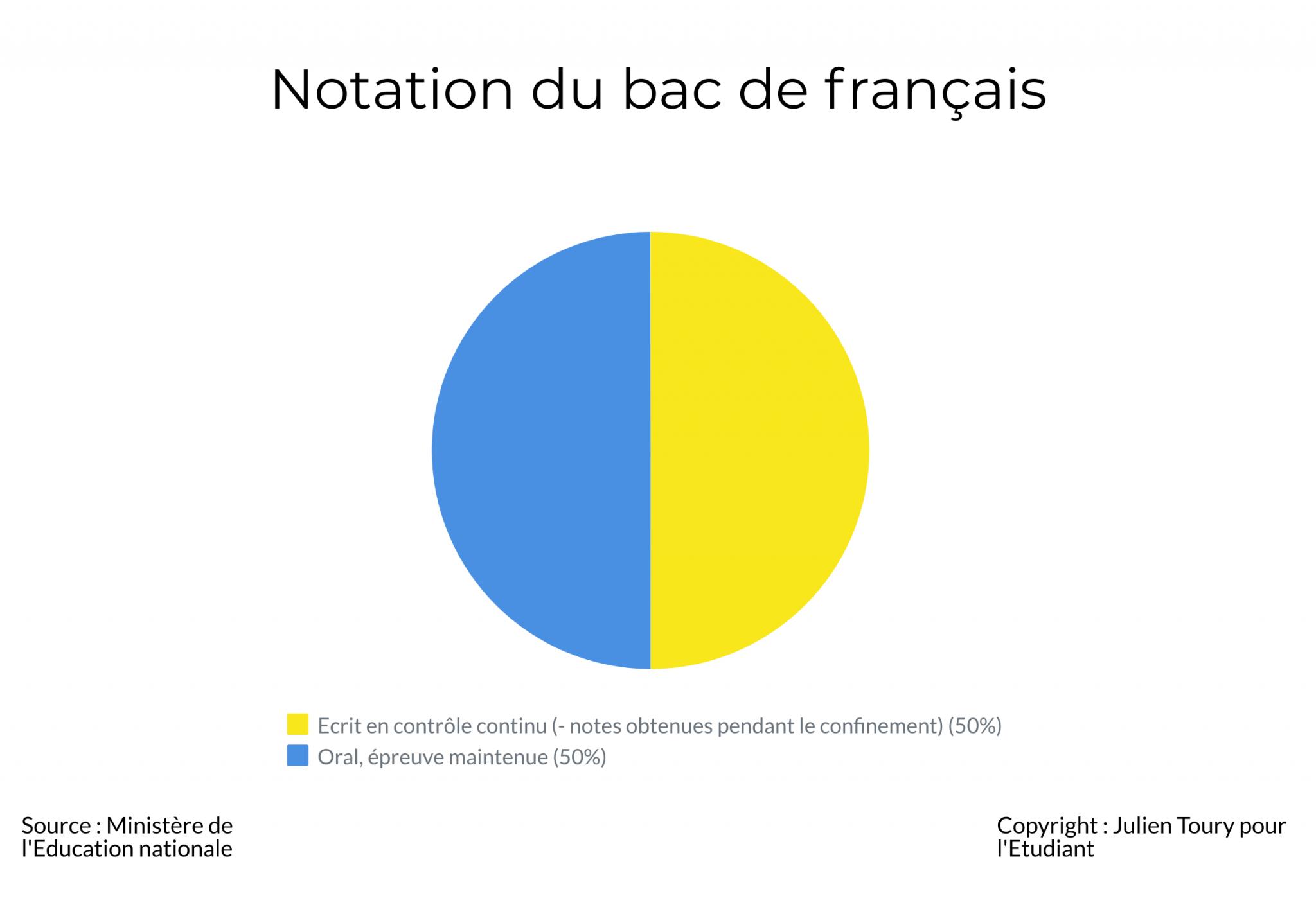 Notation du bac de français