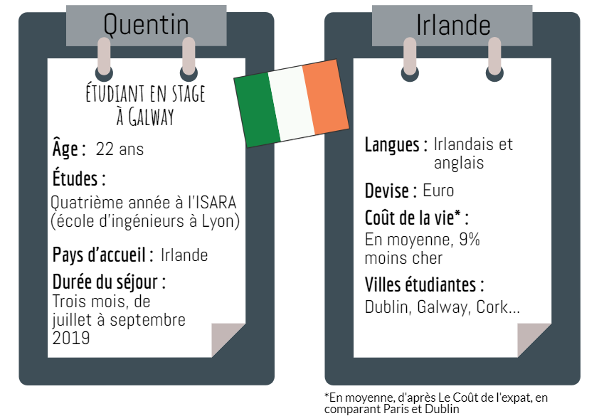 Infographie Irlande fiche pays