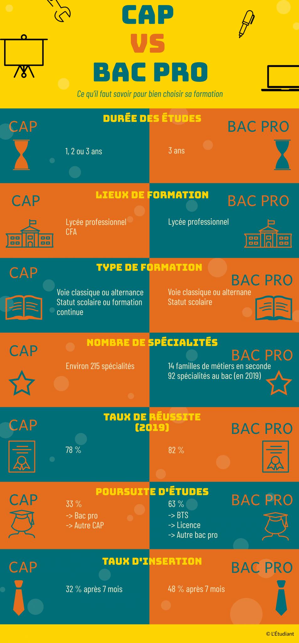 CAP ou BAC PRO comment choisir ?