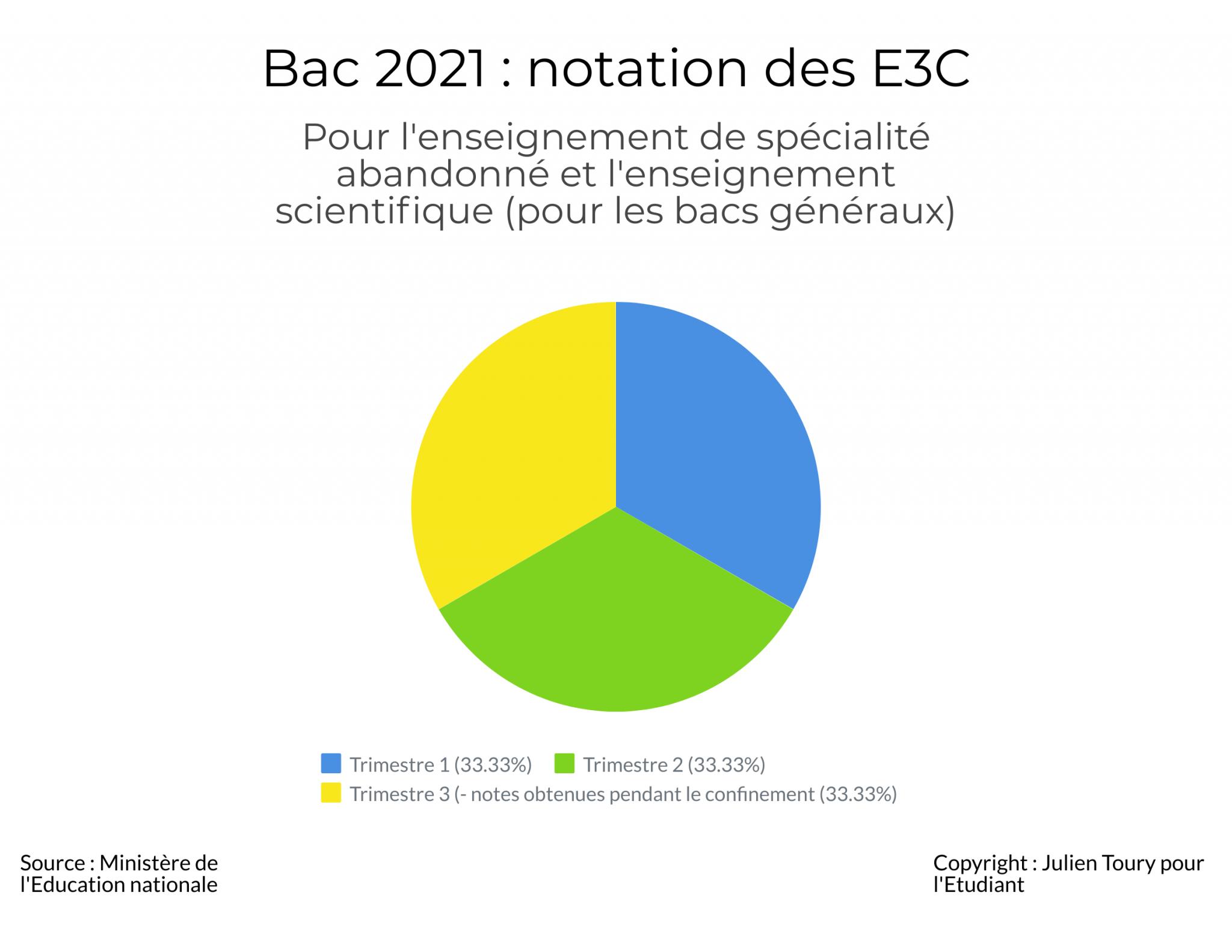 Notation des E3C 2