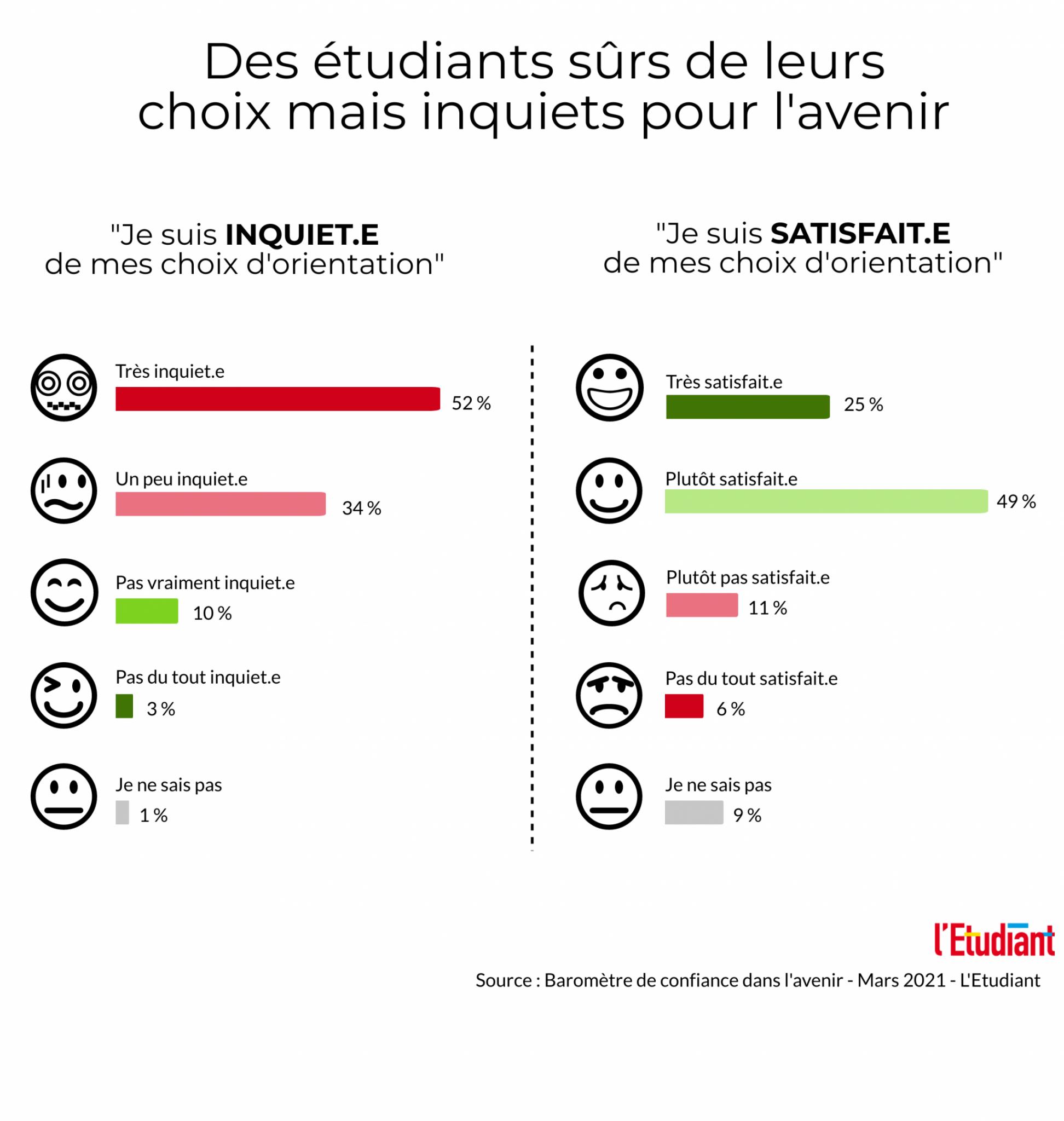 Baromètre l'Etudiant : des étudiants sûrs de leurs choix mais inquiets pour leur avenir