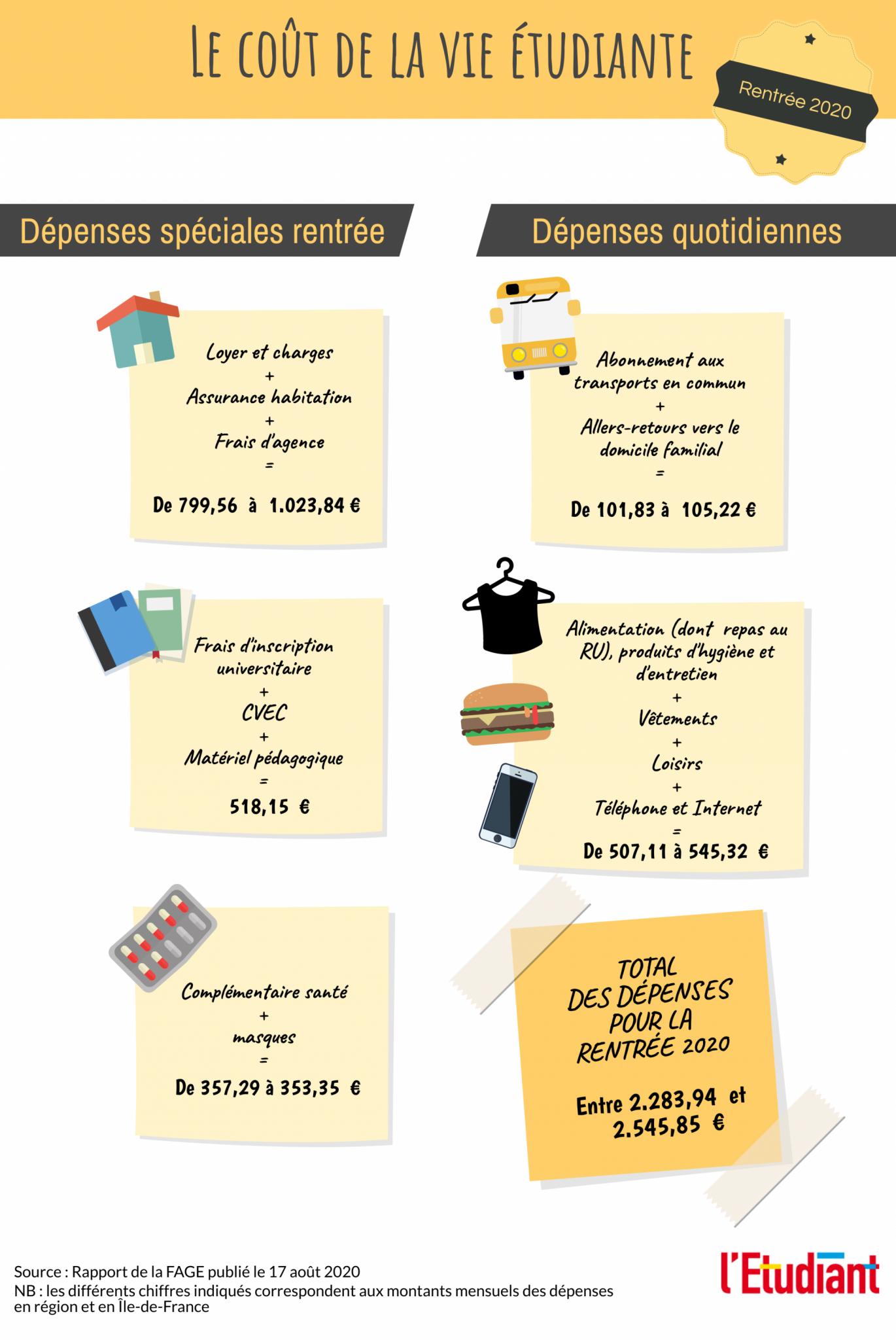 Le coût de la vie étudiante pour la rentrée 2020