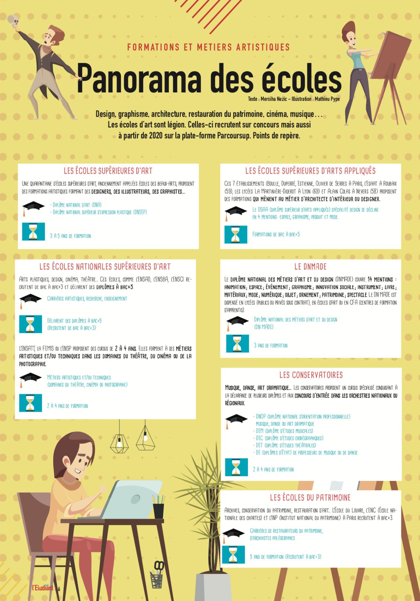 HS arts - Infographie panorama des écoles