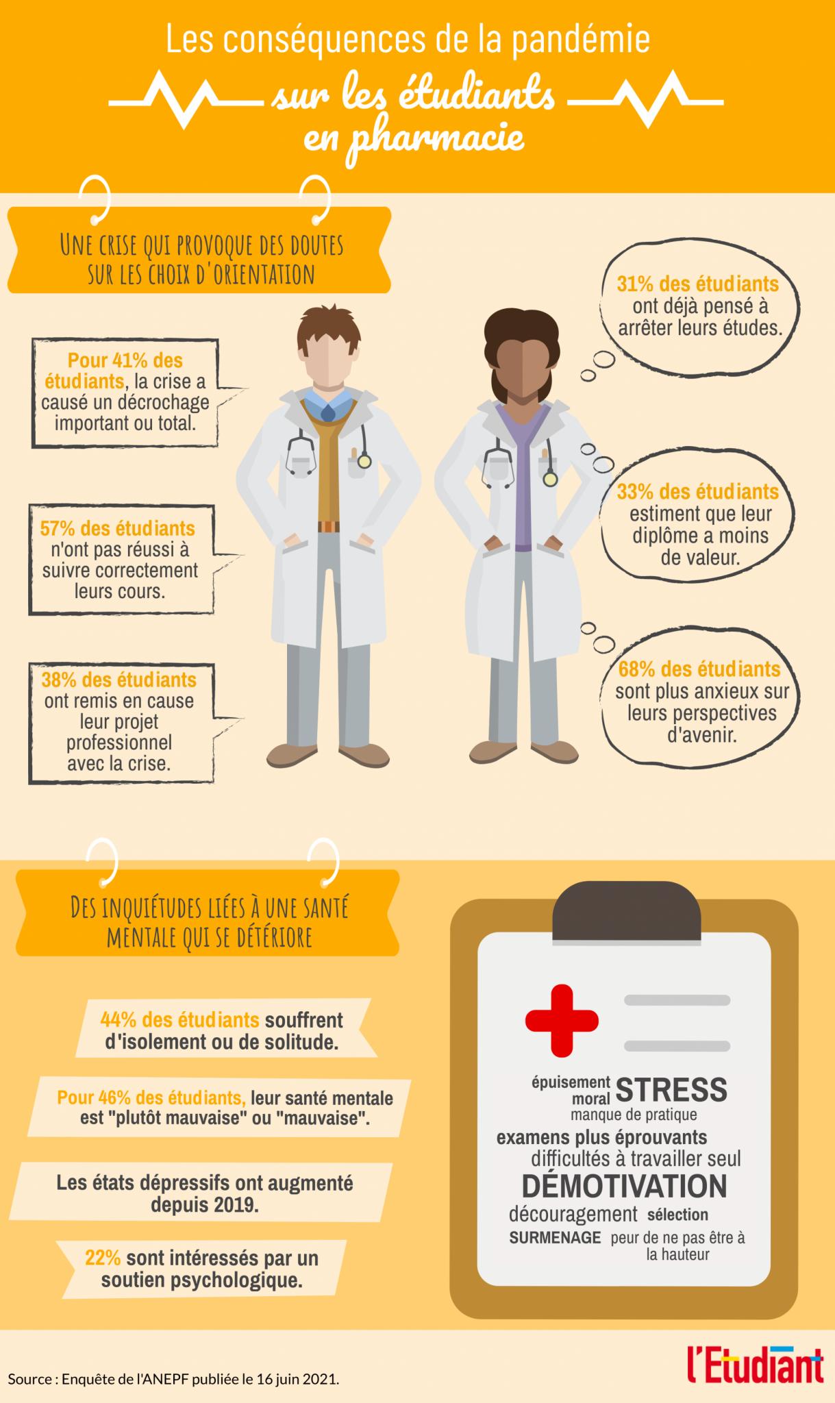 Infographie - Etudiants en pharmacie (enquête de l'ANEPF)