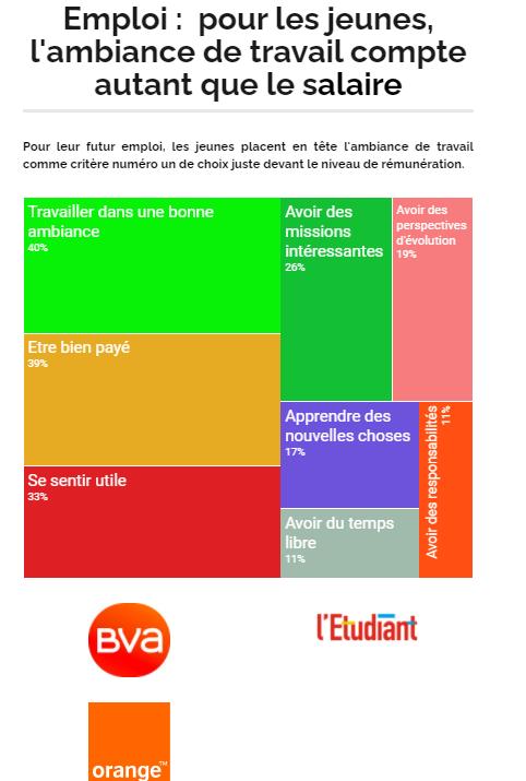 Infographie baromètre l'Etudiant