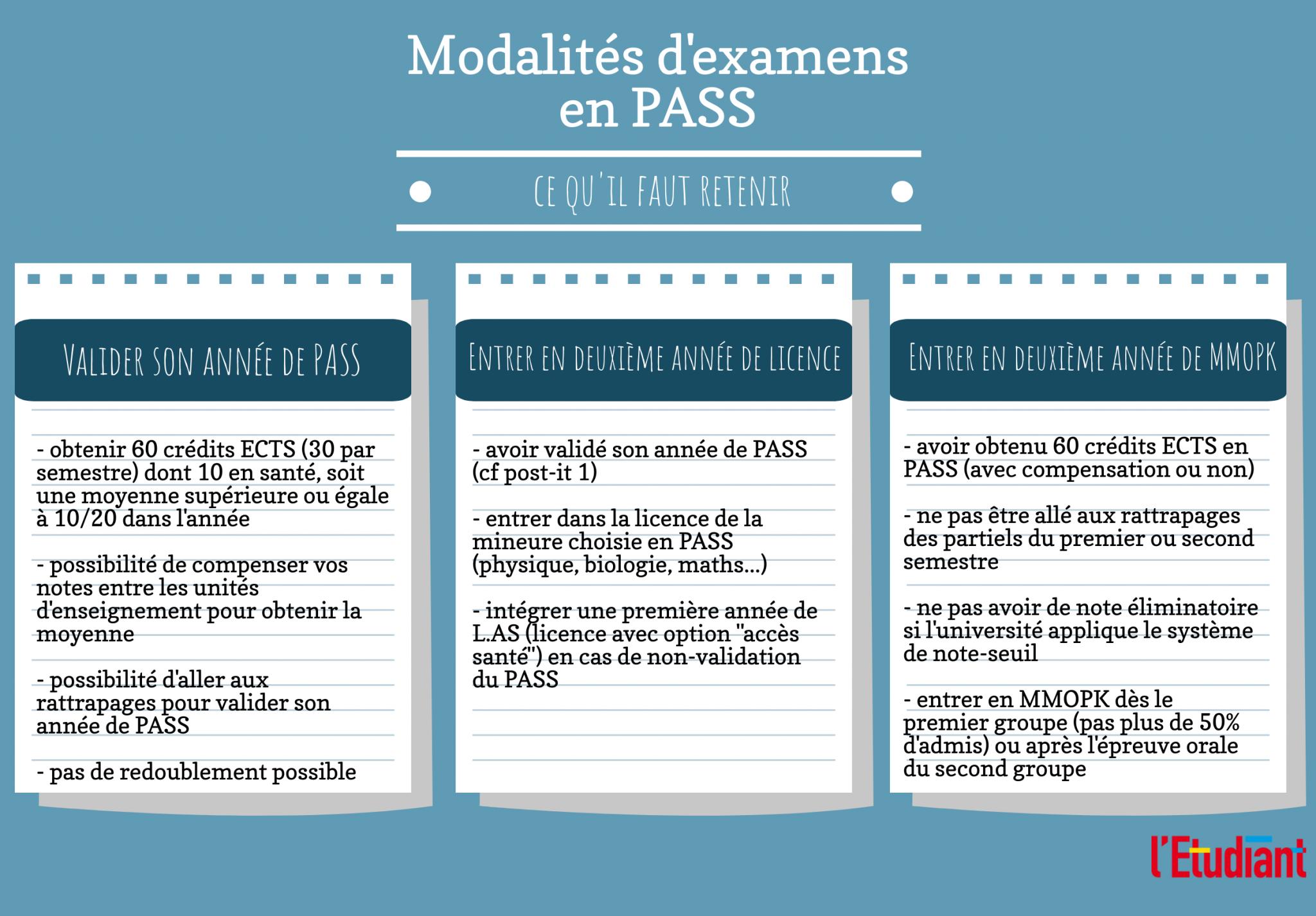 Les modalités d'examens pour les étudiants en PASS.
